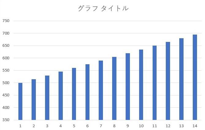 エクセル グラフの一部をカットした結果